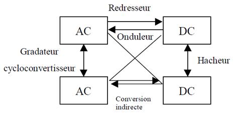 Cours D Electronique De Puissance Application Avec