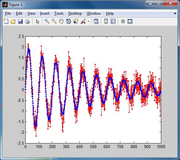 Fit a damped sine wave - File Exchange - MATLAB Central