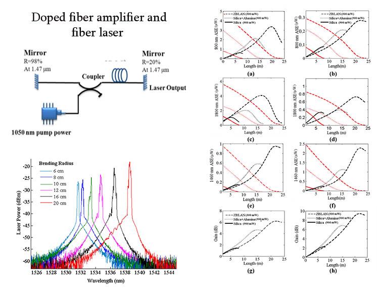 Doped fiber amplifier and fiber laser - File Exchange - MATLAB Central