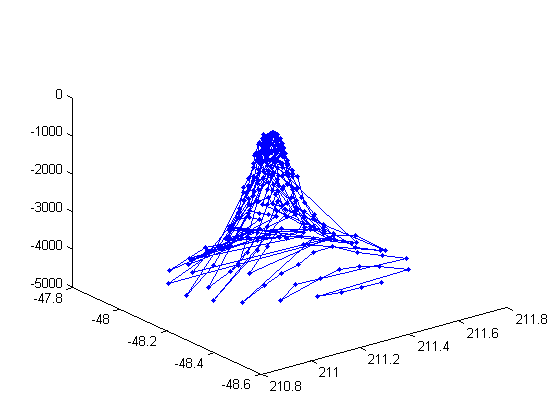 Making Surface Plots From Scatter Data
