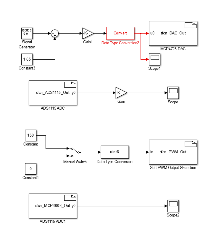 Incredible Raspberry Pi Simulink Driver Blocks Adc Dac Pwm File Exchange Wiring 101 Garnawise Assnl