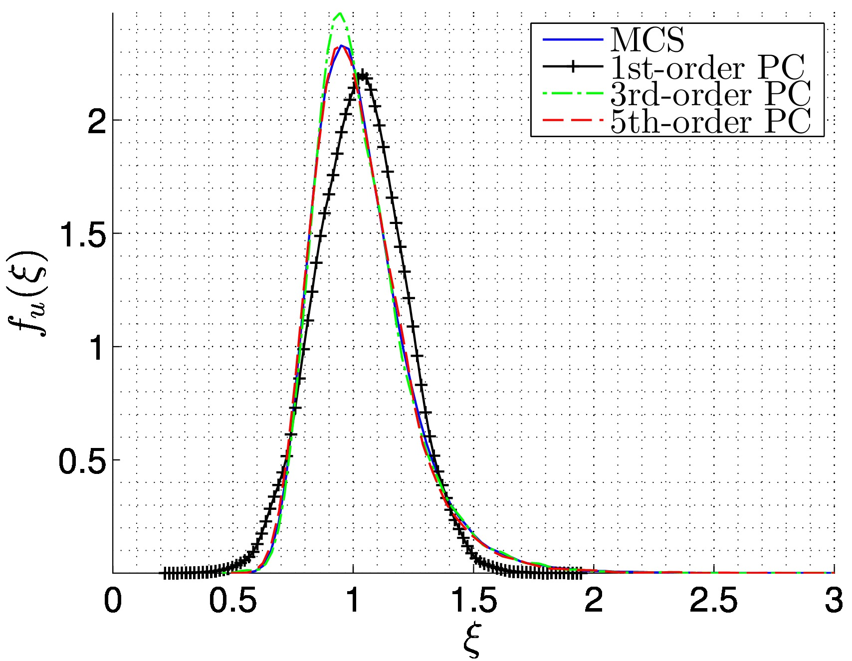 Spectral stochastic finite element method: 2D plane stress example ...