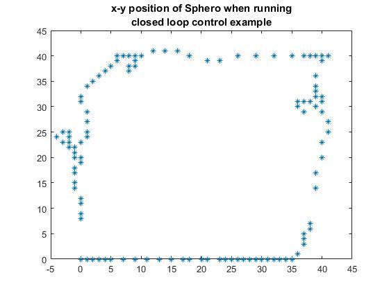 Sphero_simulink_examples_20