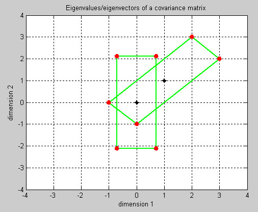 Physical meaning of Eigen values / Eigen vectors - File