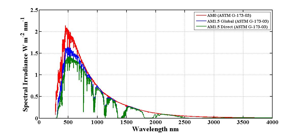 Spectral Irradiance File Exchange Matlab Central