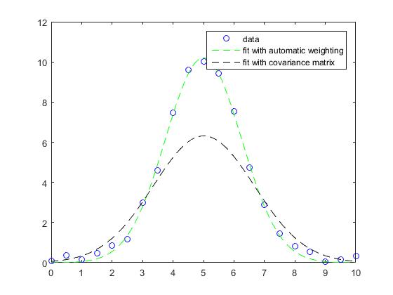 Gaussianfithelp_04