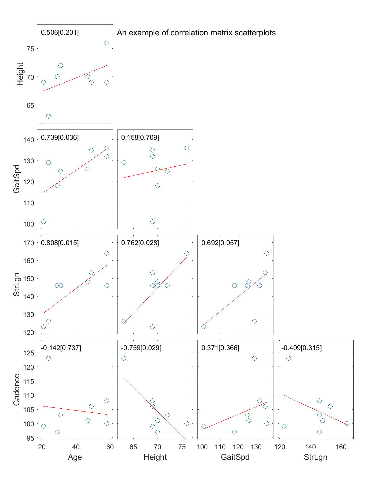 Correlation Matrix Scatterplot - File Exchange - MATLAB Central