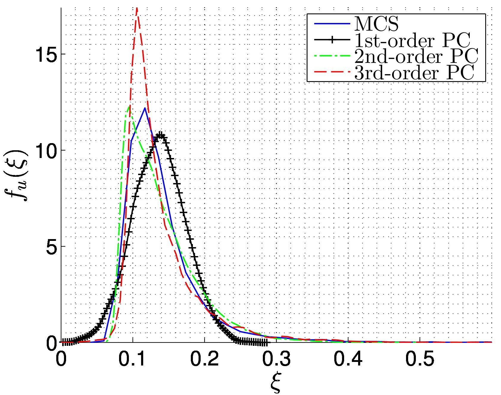 Spectral stochastic finite element method: 1D Euler-Bernoulli beam