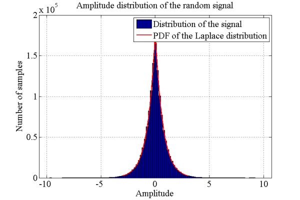 Generation of Random Numbers with Laplace distribution with