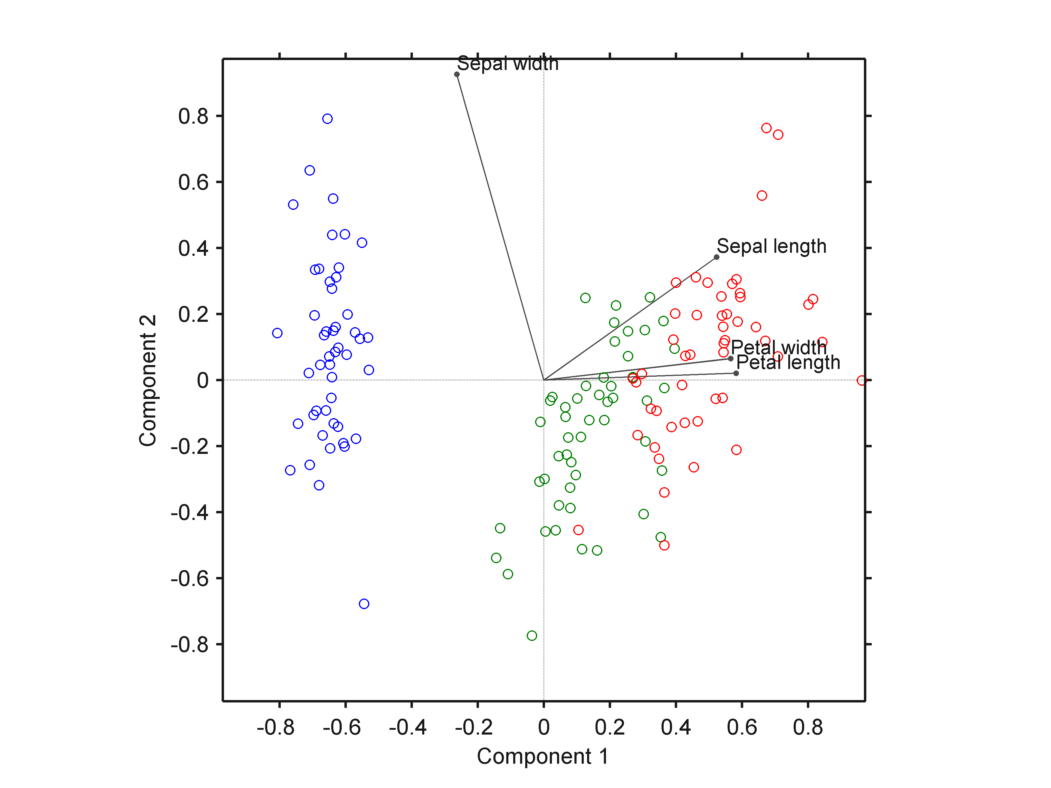 Biplot by Groups - File Exchange - MATLAB Central