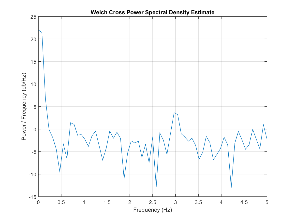 Welch's (Cross) Power Spectral Density - File Exchange - MATLAB Central
