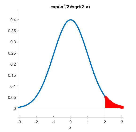 Normal Quantile with Precision - File Exchange - MATLAB Central