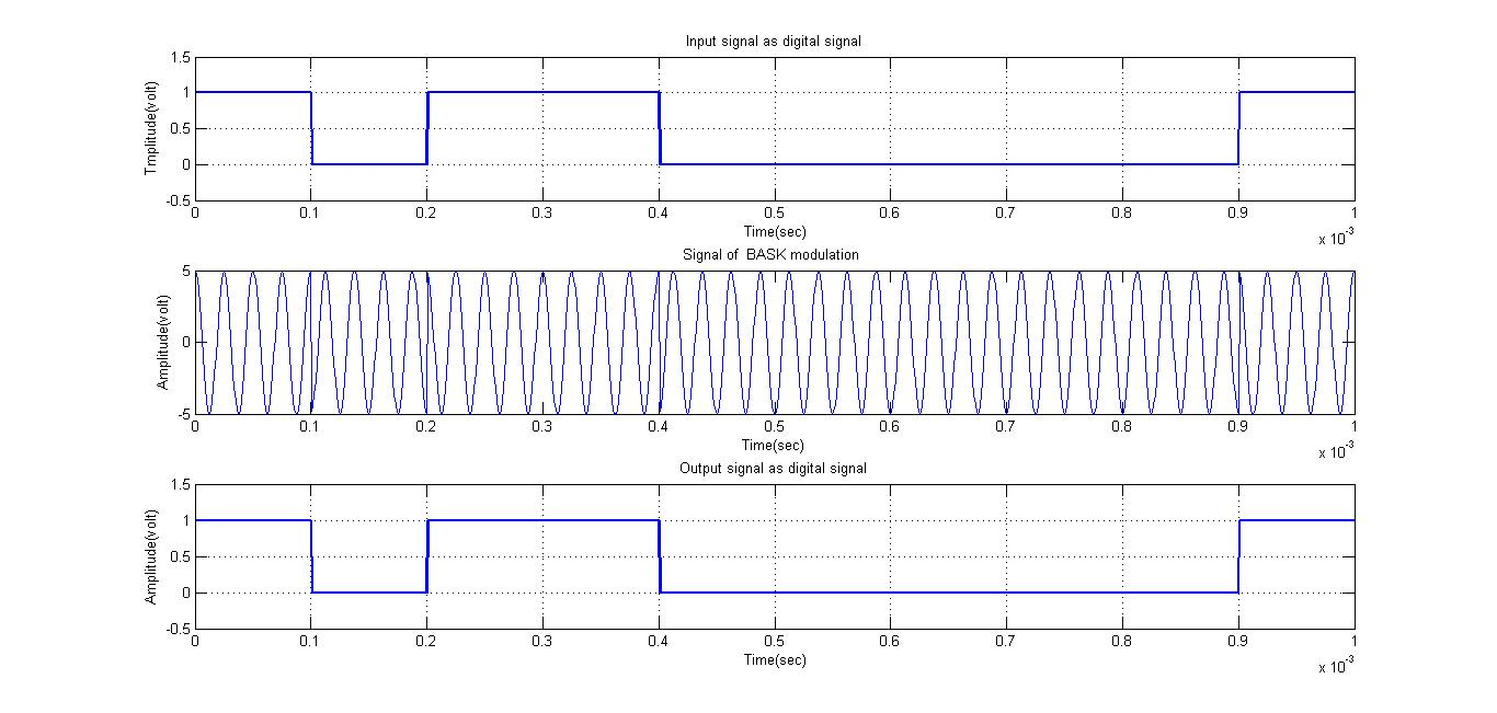 Bpsk Modulation And Demodulation File Exchange Matlab Central Frequency