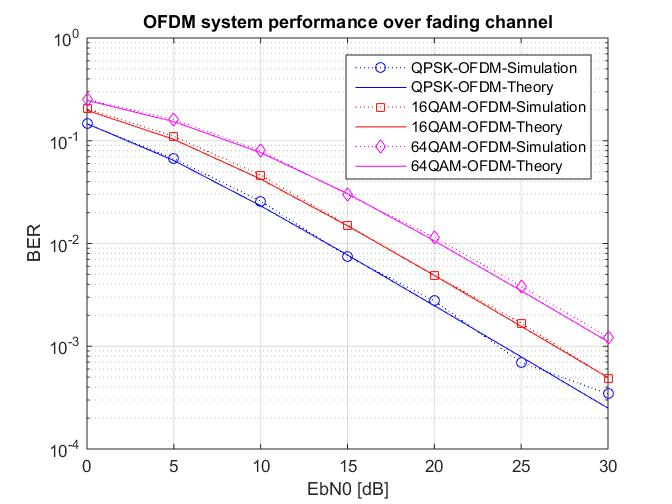 OFDM performance over Rayleigh fading channel (Theory and simulation
