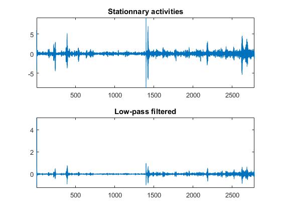 Sensor Data Analytics (French Webinar Code) - File Exchange ...