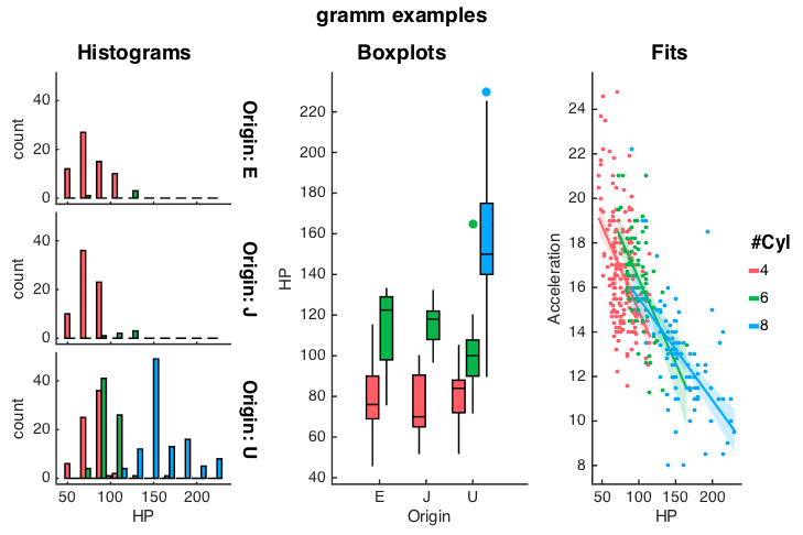 gramm (complete data visualization toolbox, ggplot2/R-like ...
