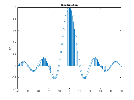 digital signal processing Digital signal processing i about the tutorial digital signal processing is an important branch of electronics and telecommunication engineering that deals with the improvisation of reliability and accuracy of the digital.
