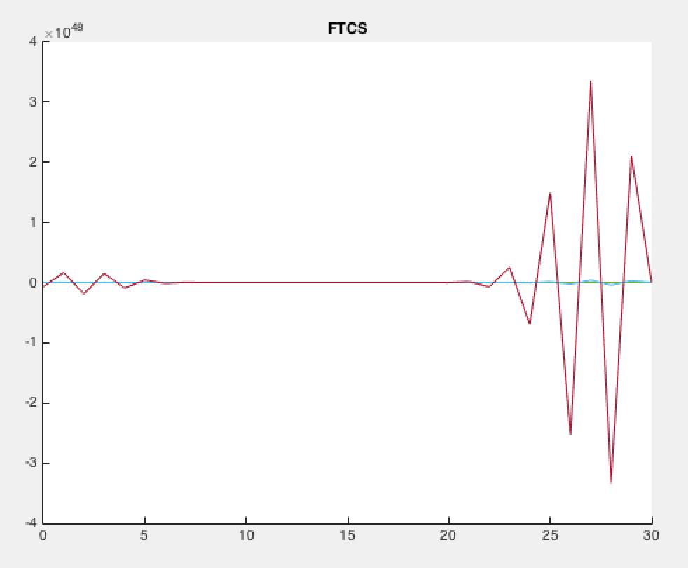 FTCS heat equation - File Exchange - MATLAB Central