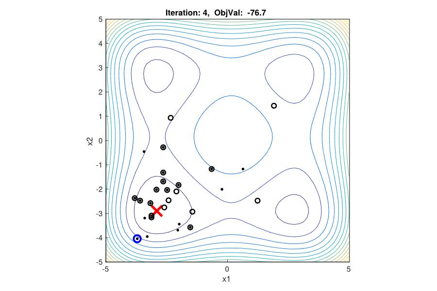 Particle Swarm Optimization - File Exchange - MATLAB Central