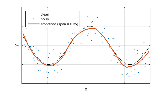 LOESS regression smoothing - File Exchange - MATLAB Central