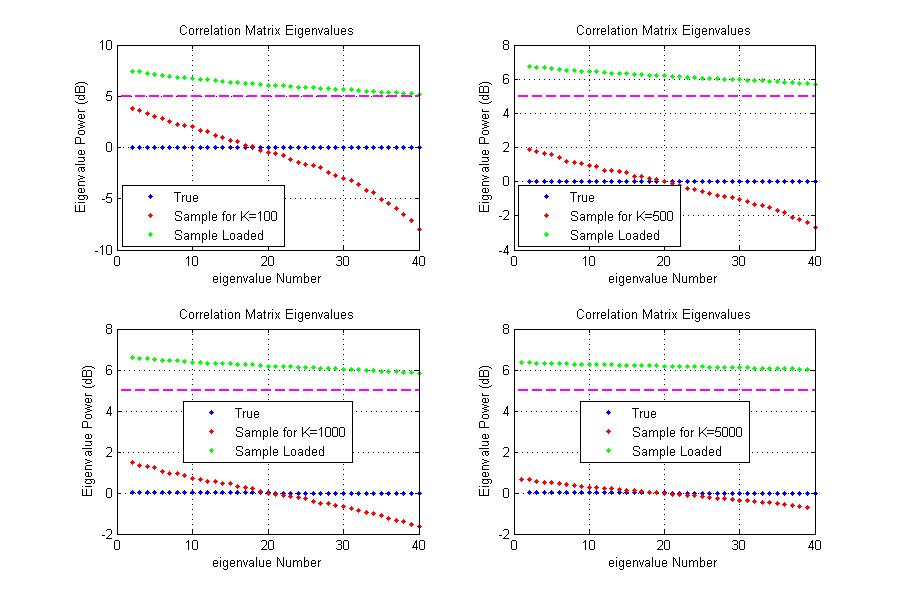 Example 11.5.3. - Diagonal Loading of the Sample Correlation Matrix.