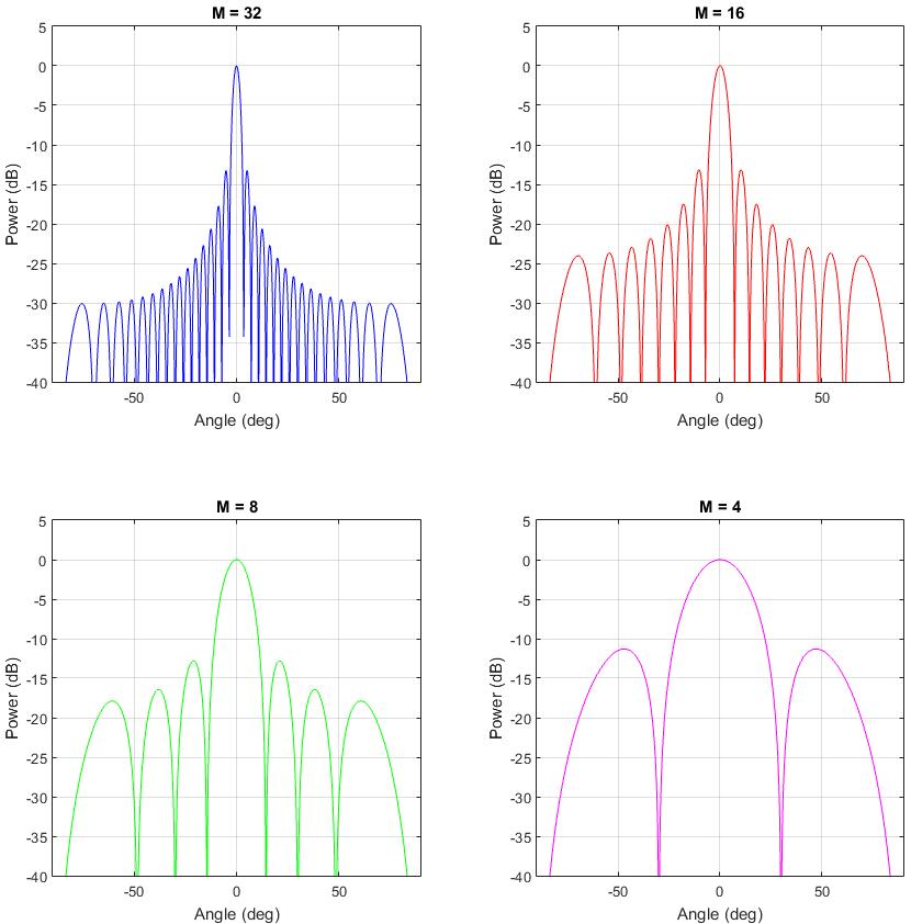 Beamforming Resolution Demo for an Uniform Linear Array (ULA)