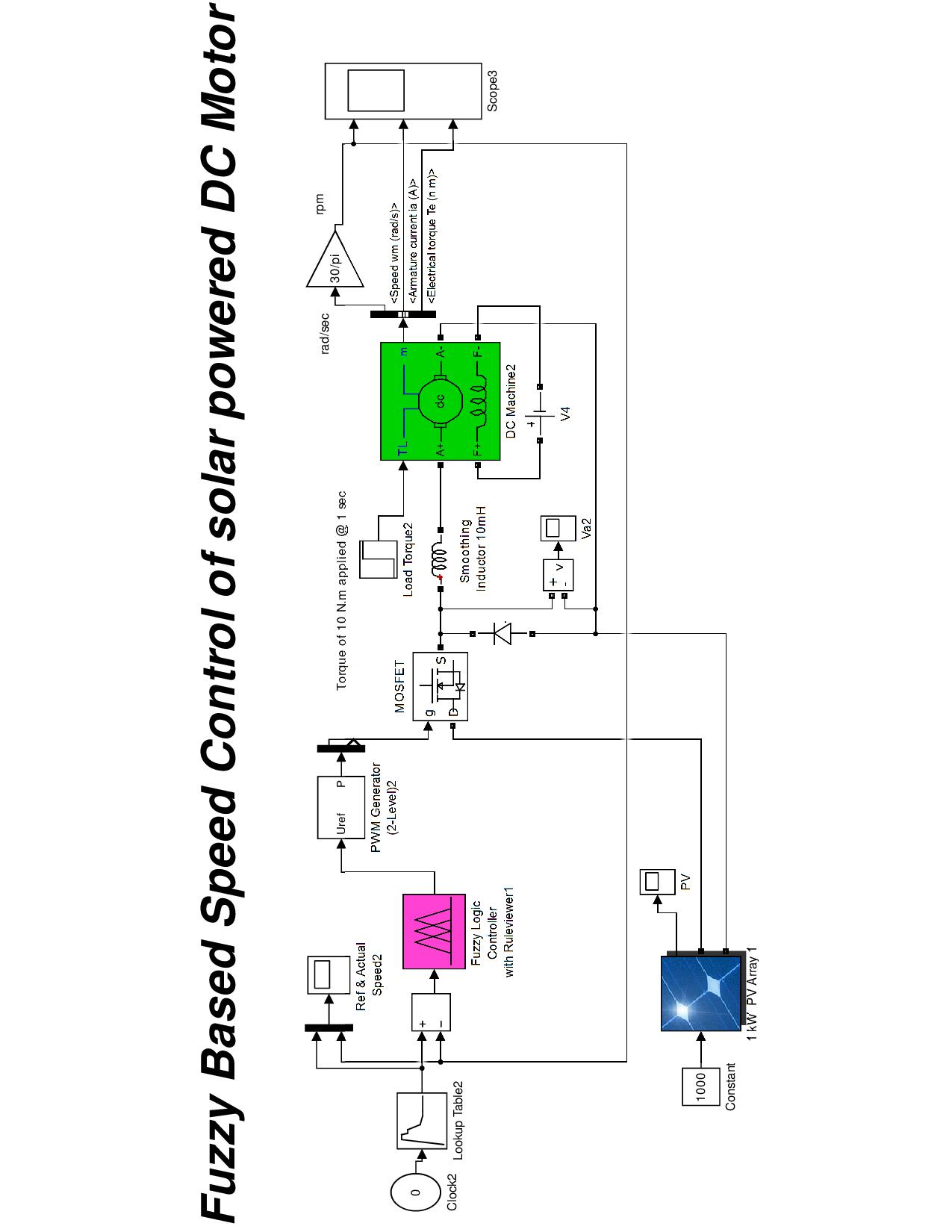 fuzzy logic based speed control of solar powered dc motor - file exchange