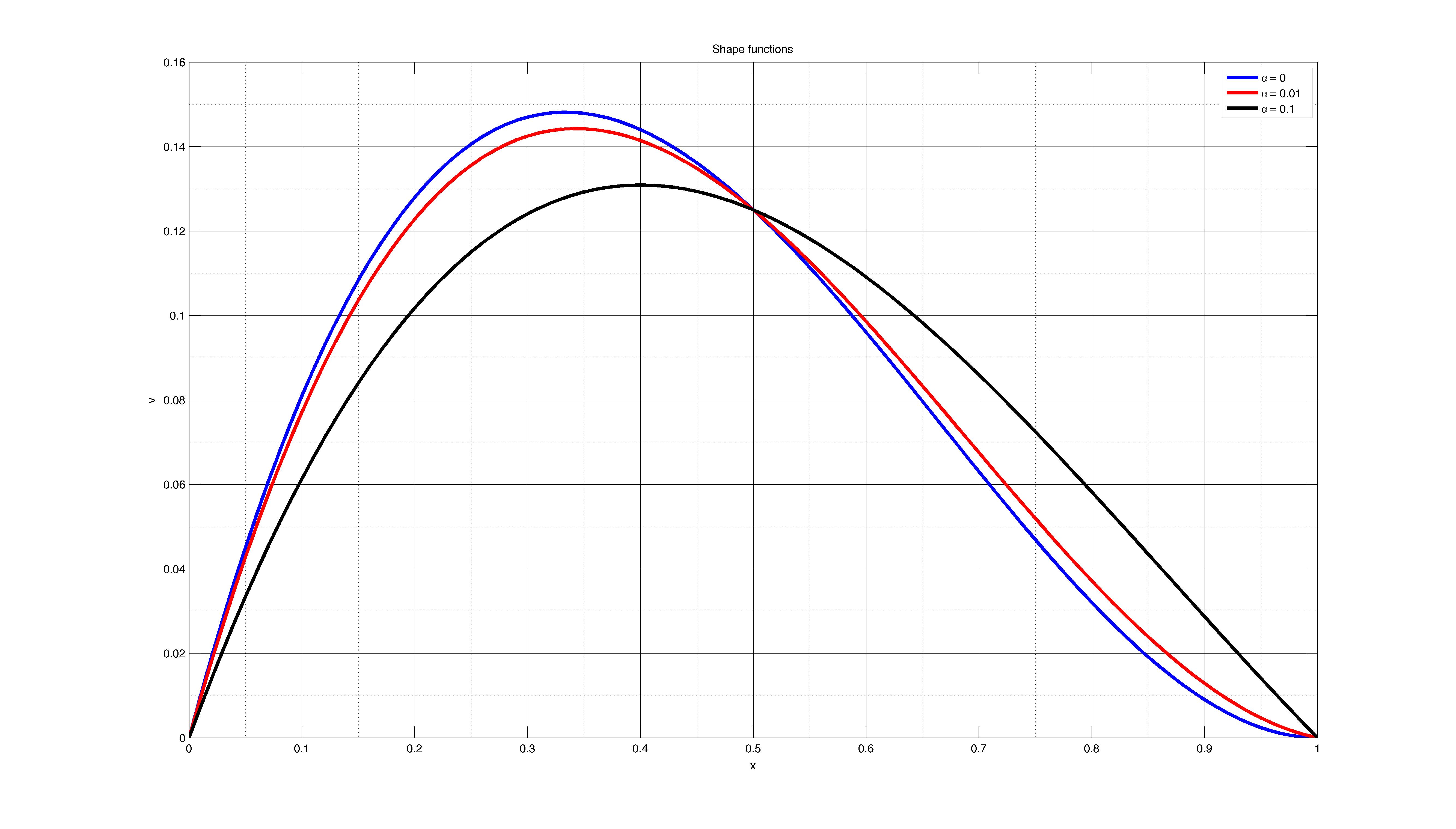 Euler-Bernoulli VS Timoshenko beam - File Exchange - MATLAB