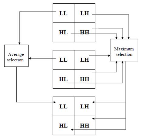 Image Fusion Based Wavelet Transform - File Exchange - MATLAB Central
