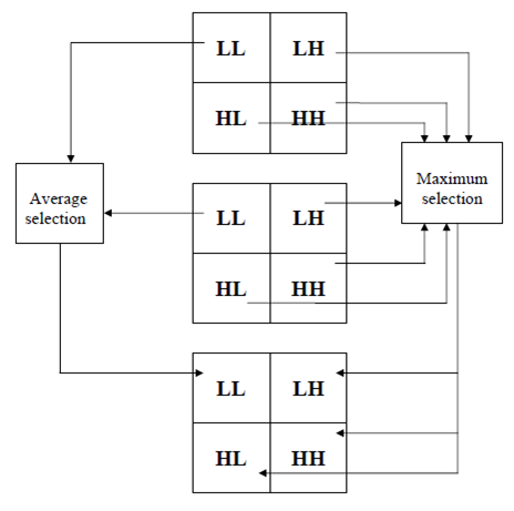 thesis on image fusion using wavelet transform Enhancement of coronary artery using image fusion based on discrete wavelet transform a umarani department of electronics & instrumentation engineering, kln college.