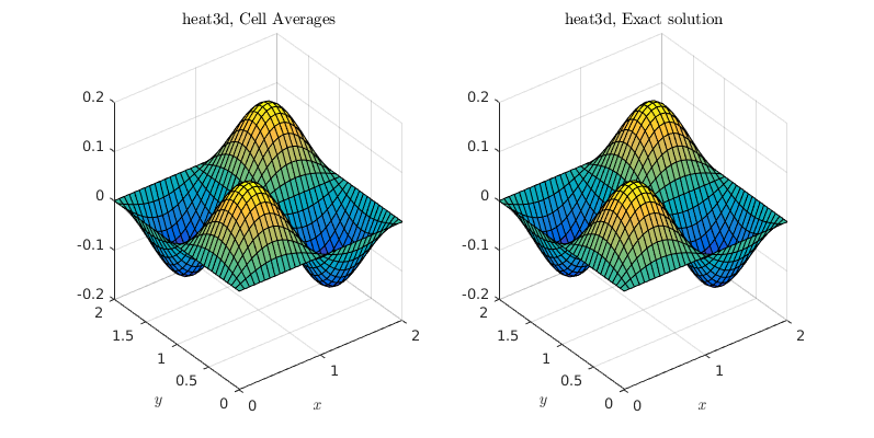Jacobi Solver for the Unsteady Heat Equation - File Exchange