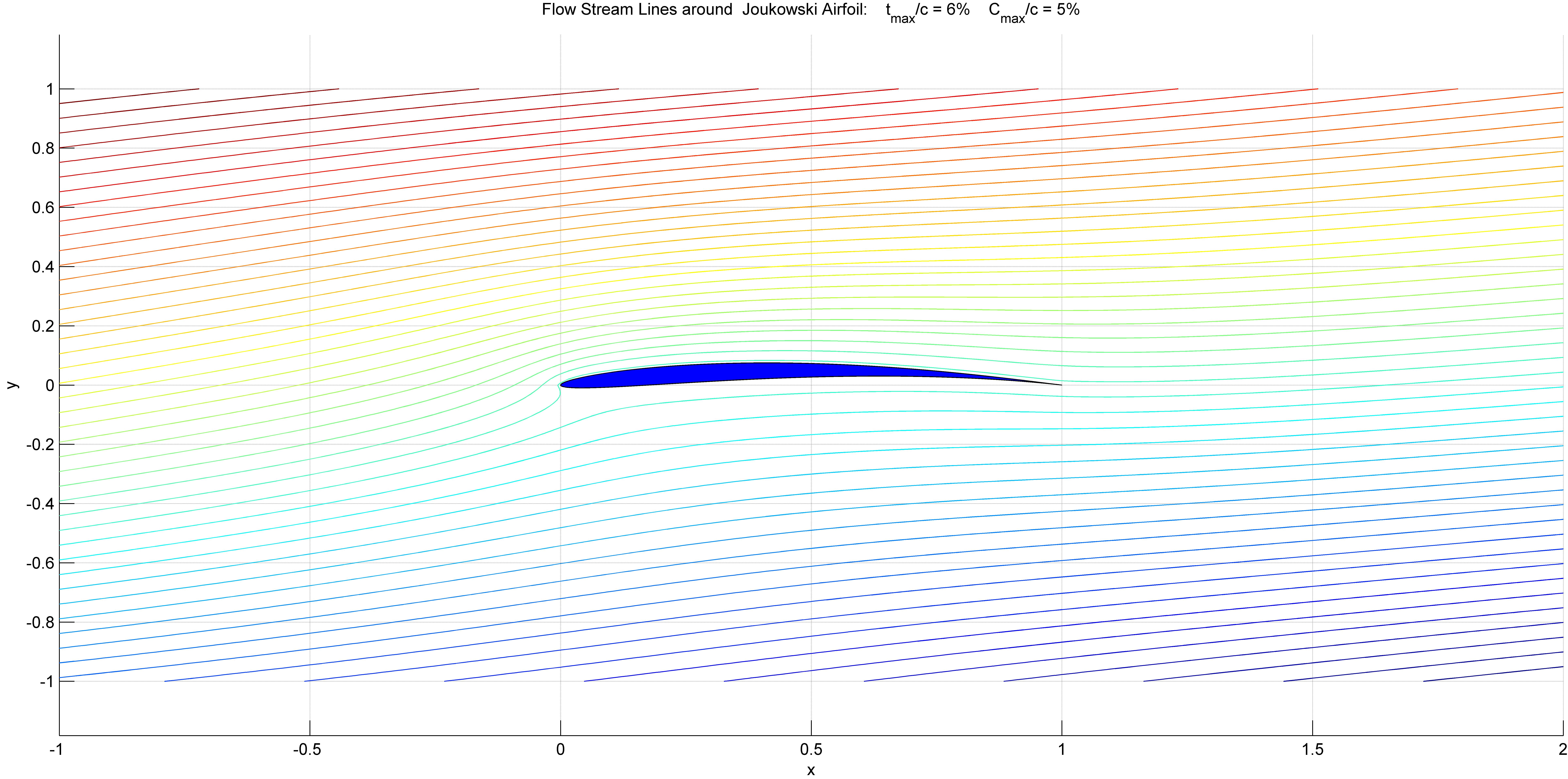 Flow around arbitrary body Solver  - File Exchange - MATLAB