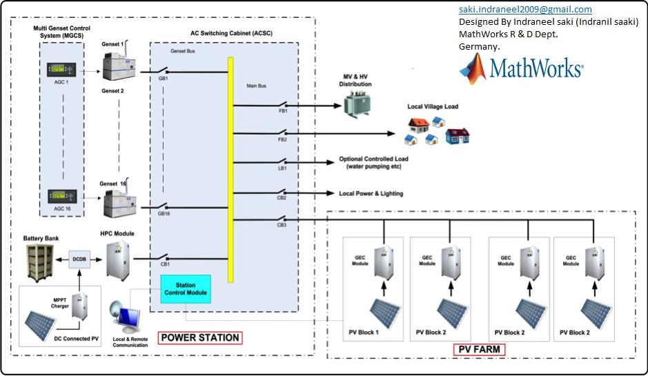 Electricity Distribution Network Design