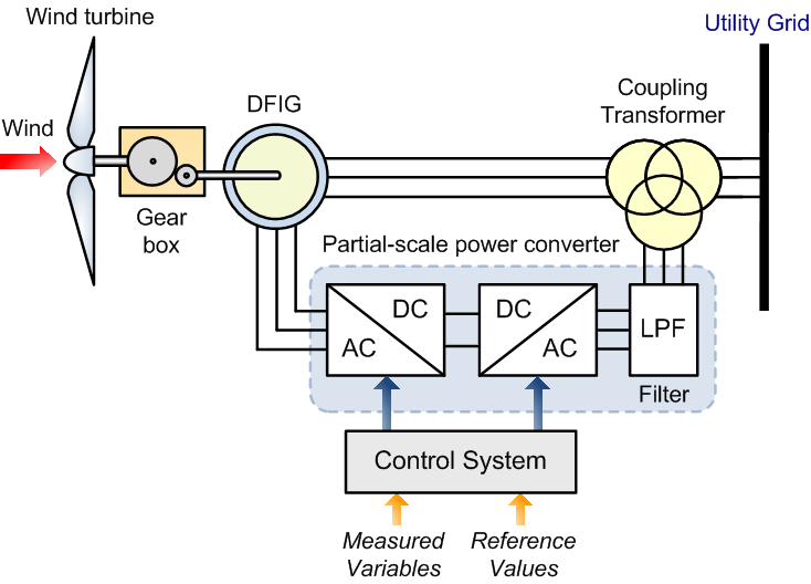 active power control of grid connected dfig 15 wind with