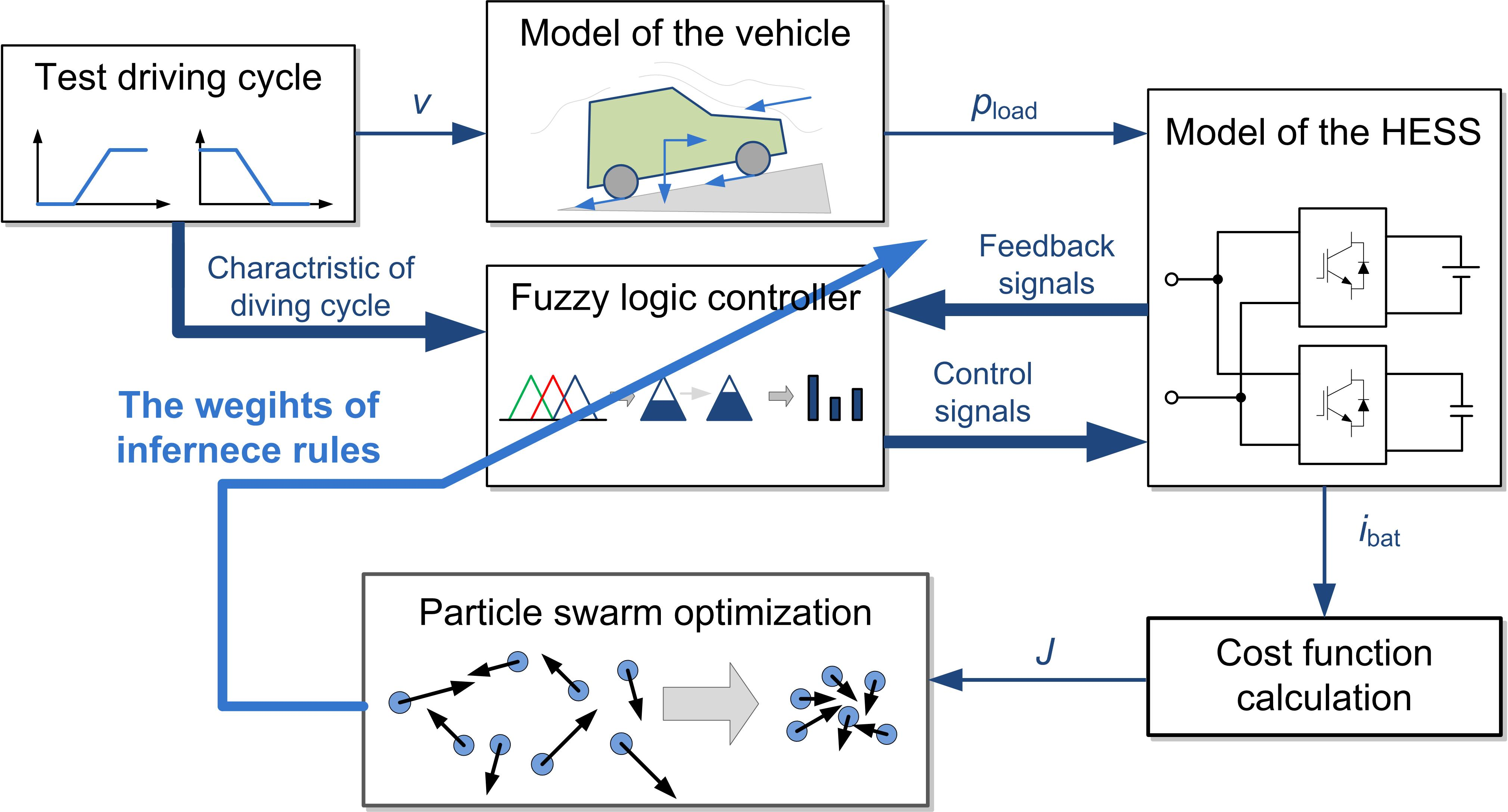 Particle Swarm Optimization Of Fuzzy Logic Controller File Control Diagram