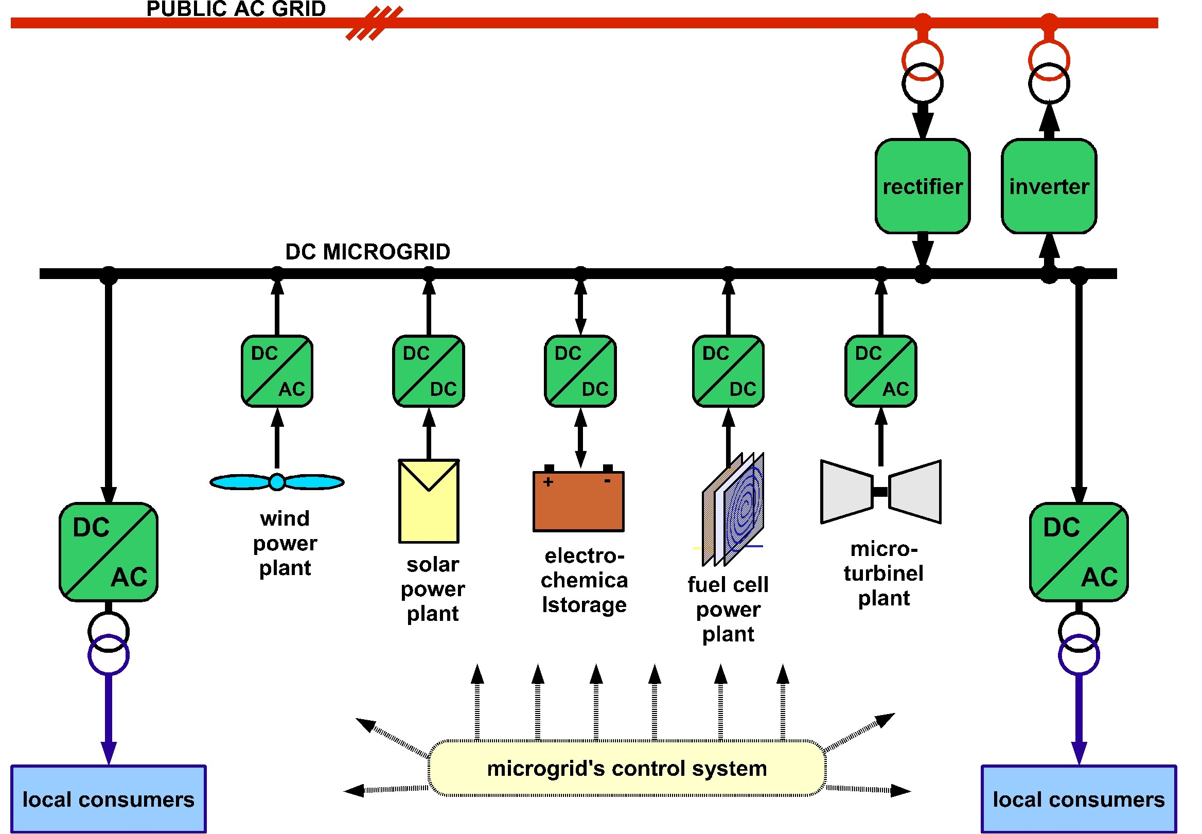 A Novel Dc Micro Hybrid Renewable Resources Constructed