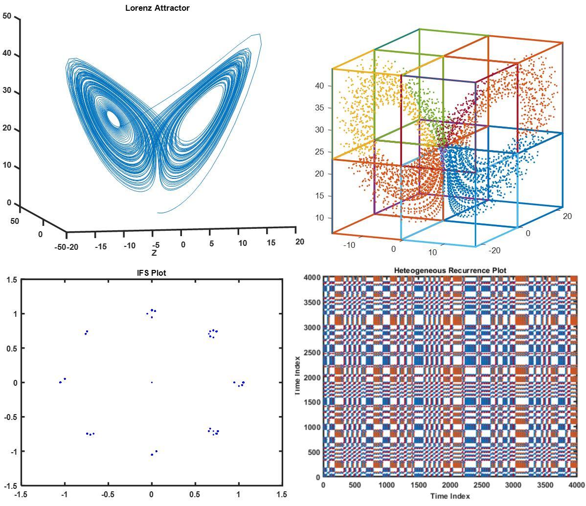 heterogeneous recurrence analysis