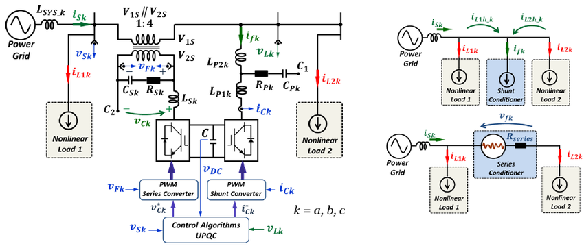 unified power quality conditioner thesis Unified power quality conditioner(upqc) there are to voltage source inverters in upqc, they are connected back to back with a common dc link.