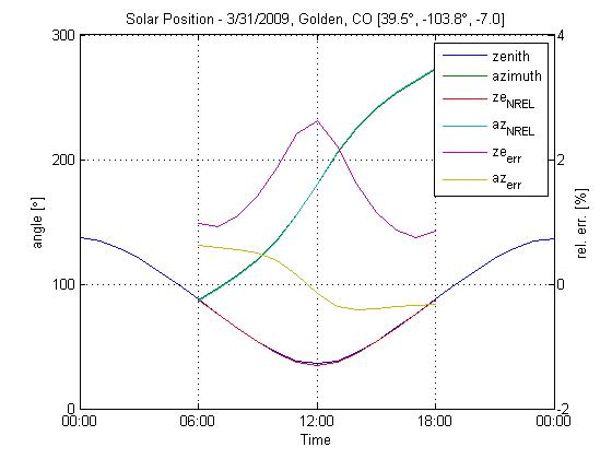 Solarposition_example_01