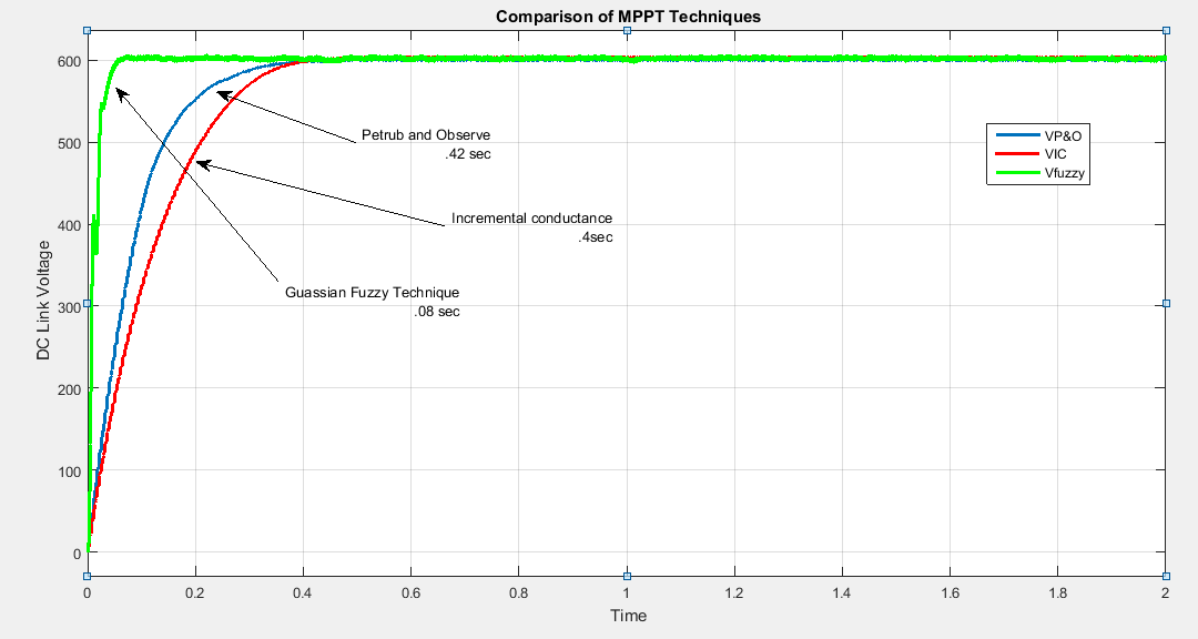 MPPT fuzzy logic controller for PV - File Exchange - MATLAB