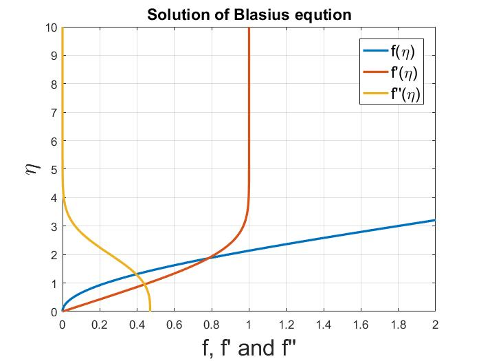 Blaisus Equation Solution - File Exchange - MATLAB Central