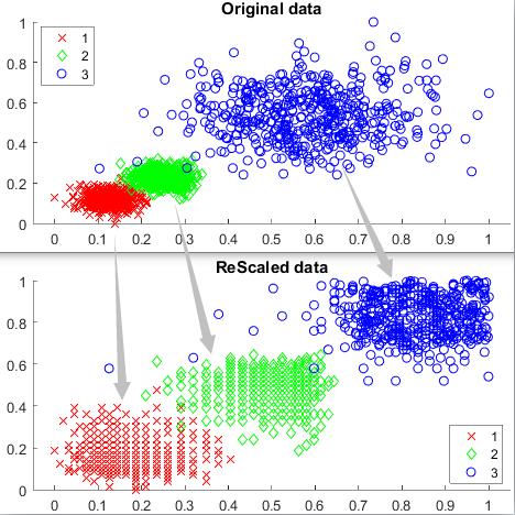 Density-ratio based clustering - File Exchange - MATLAB Central
