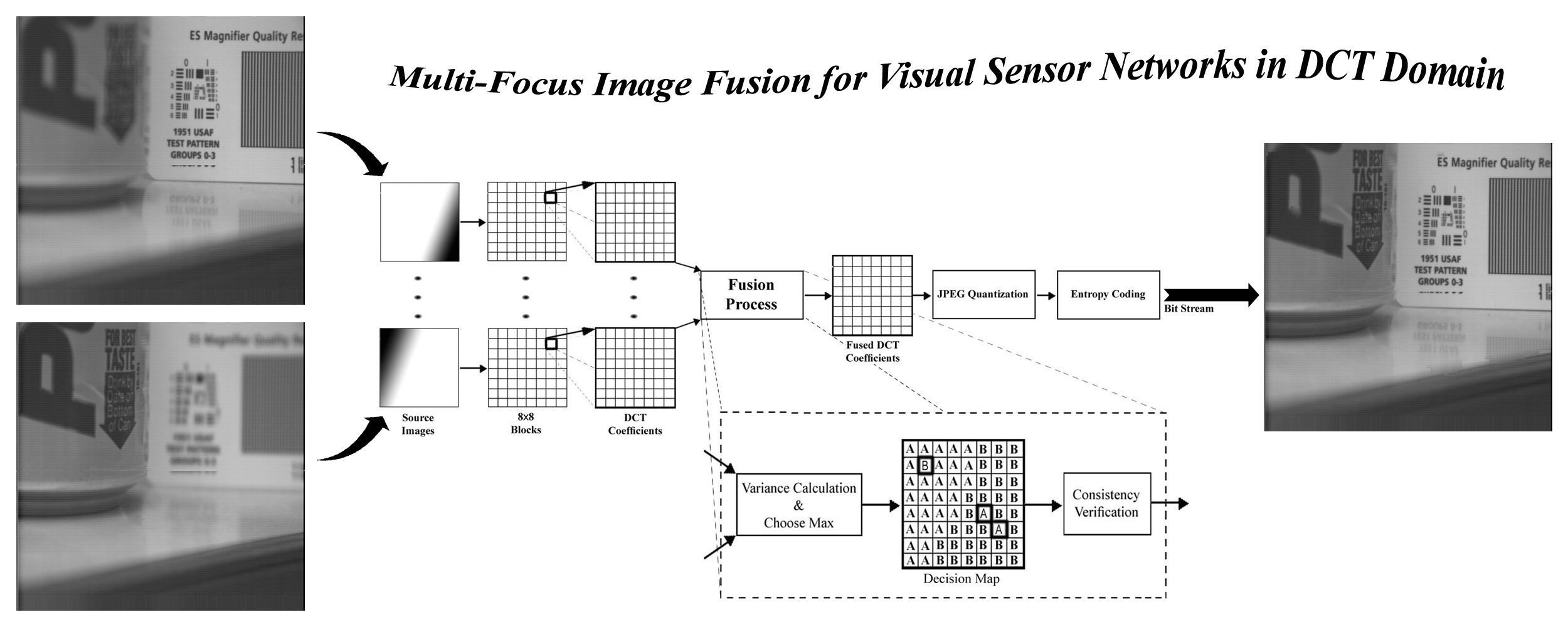 Multi-Focus Image Fusion in DCT Domain - File Exchange