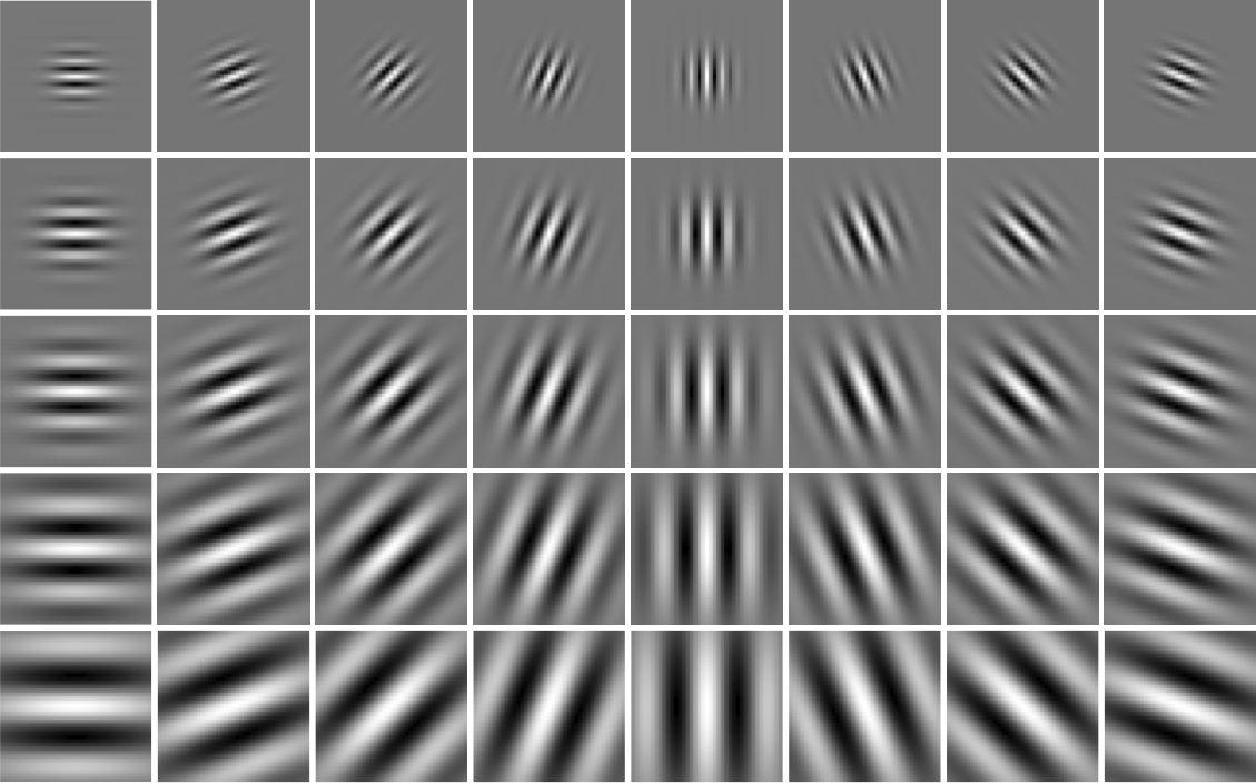 Gabor Wavelets - File Exchange - MATLAB Central