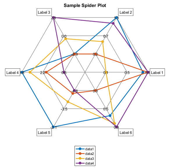 Spider Radar Plot