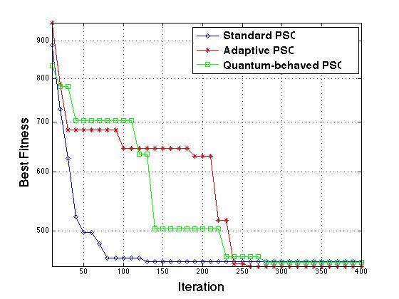 PSO Variants for TSP/QAP/Knapsack - File Exchange - MATLAB Central