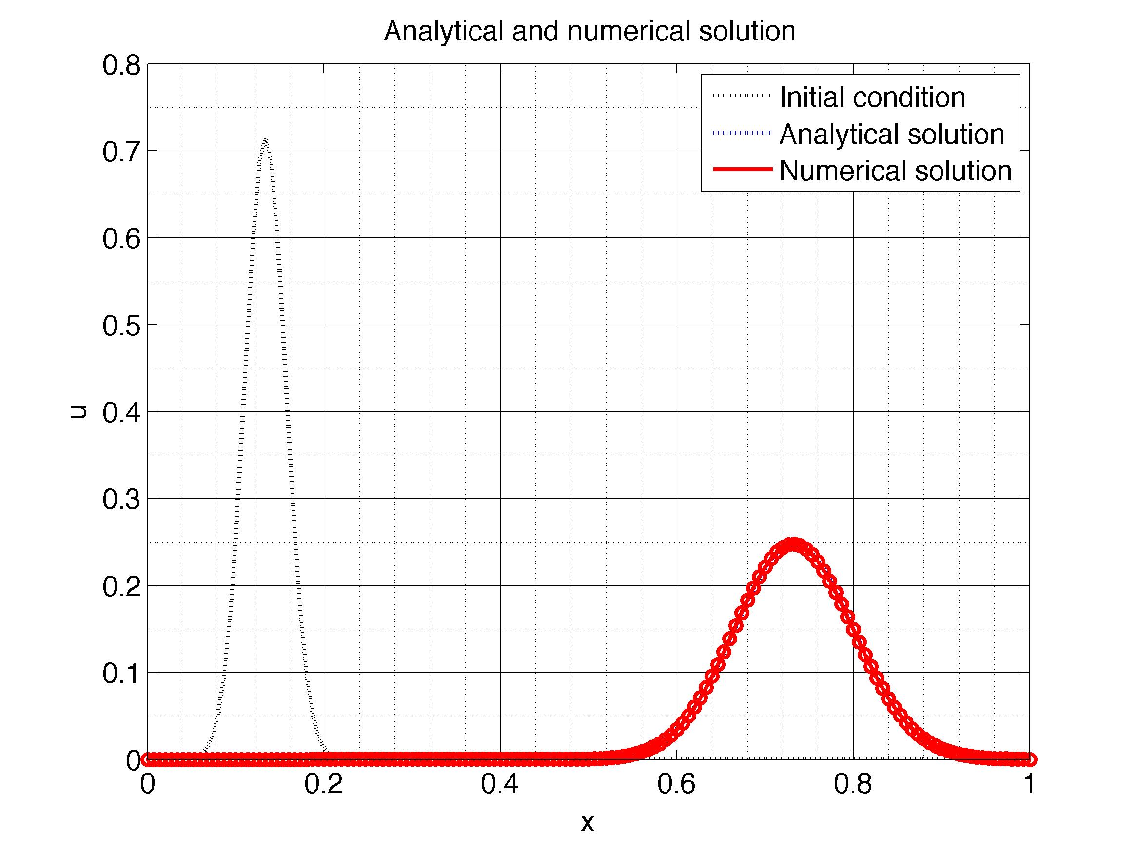 1d Convection Diffusion Equation Matlab - Tessshebaylo
