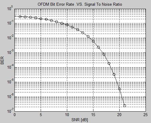 OFDM BER vs  SNR - File Exchange - MATLAB Central