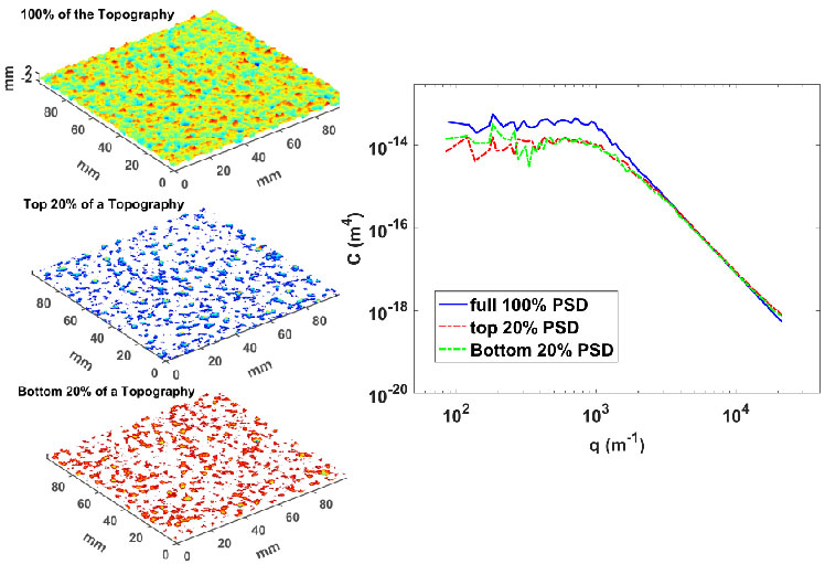 Radially averaged surface roughness power spectrum (PSD