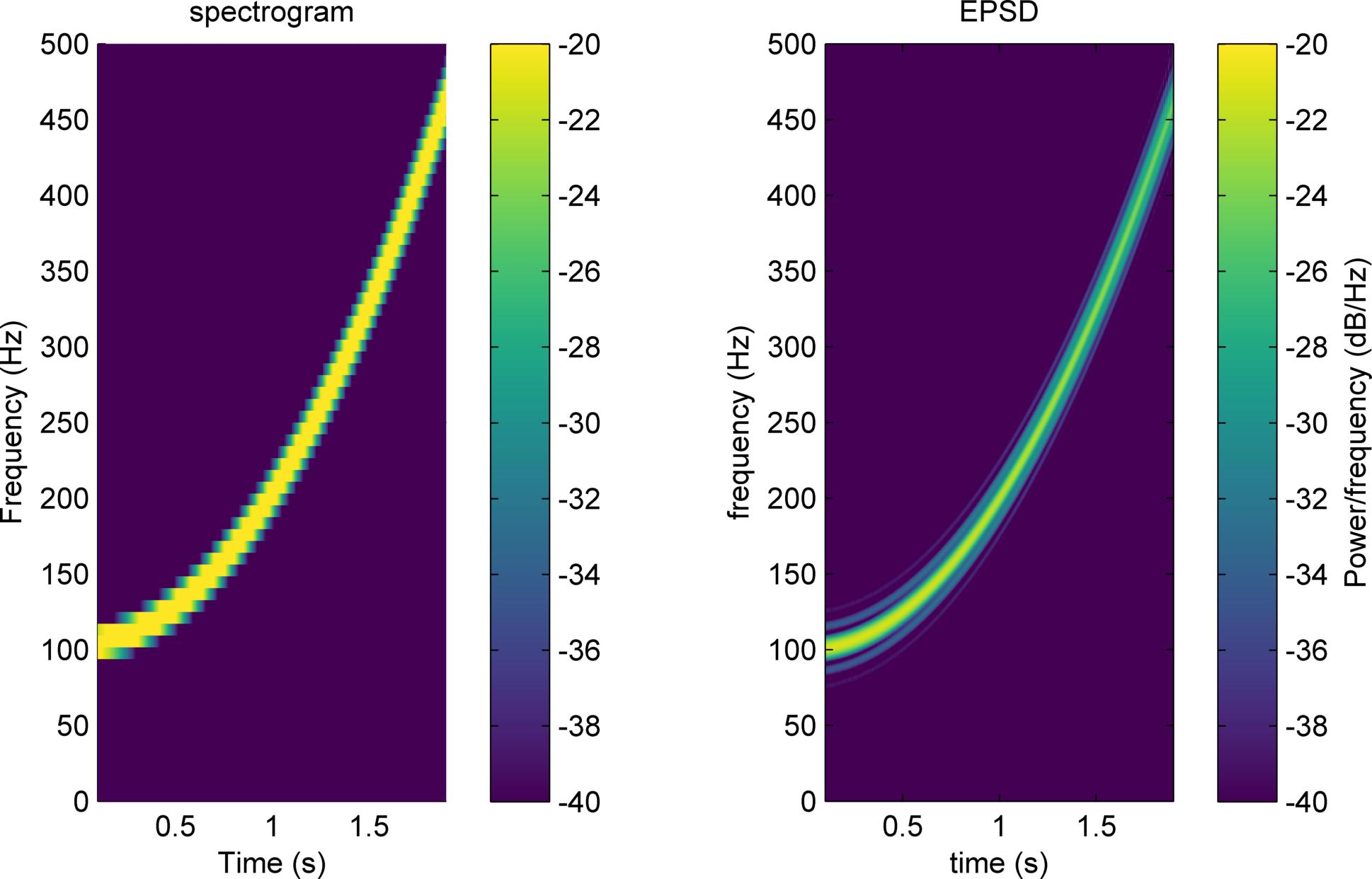 Evolutionary Power Spectral Density (EPSD) - File Exchange